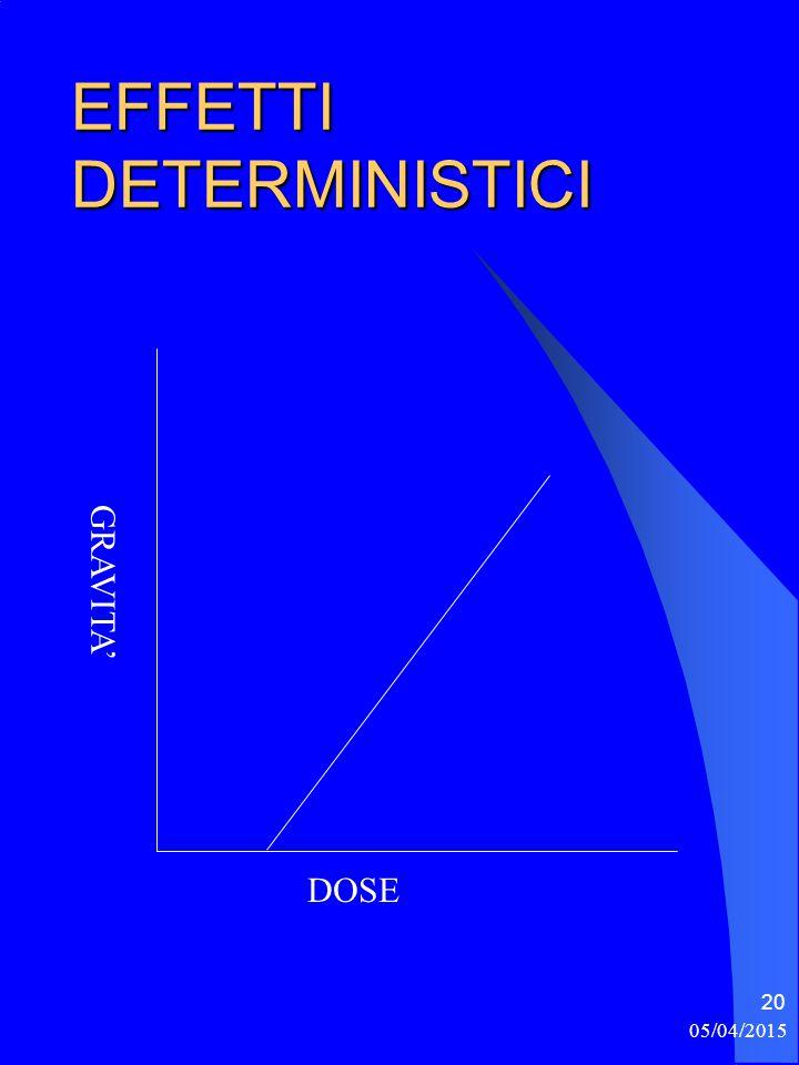 05/04/2015 21 EFFETTI SOMATICI DETERMINISTICI: Induzione per danno policitico Possibile reversibilità Insorgenza di solito precoce Previsione empirica nel singolo individuo