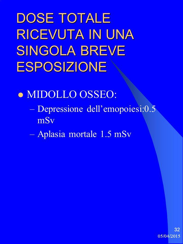 05/04/2015 33 EFFETTI SOMATICI PROBABILISTICI TUMORI SOLIDI LEUCEMIE