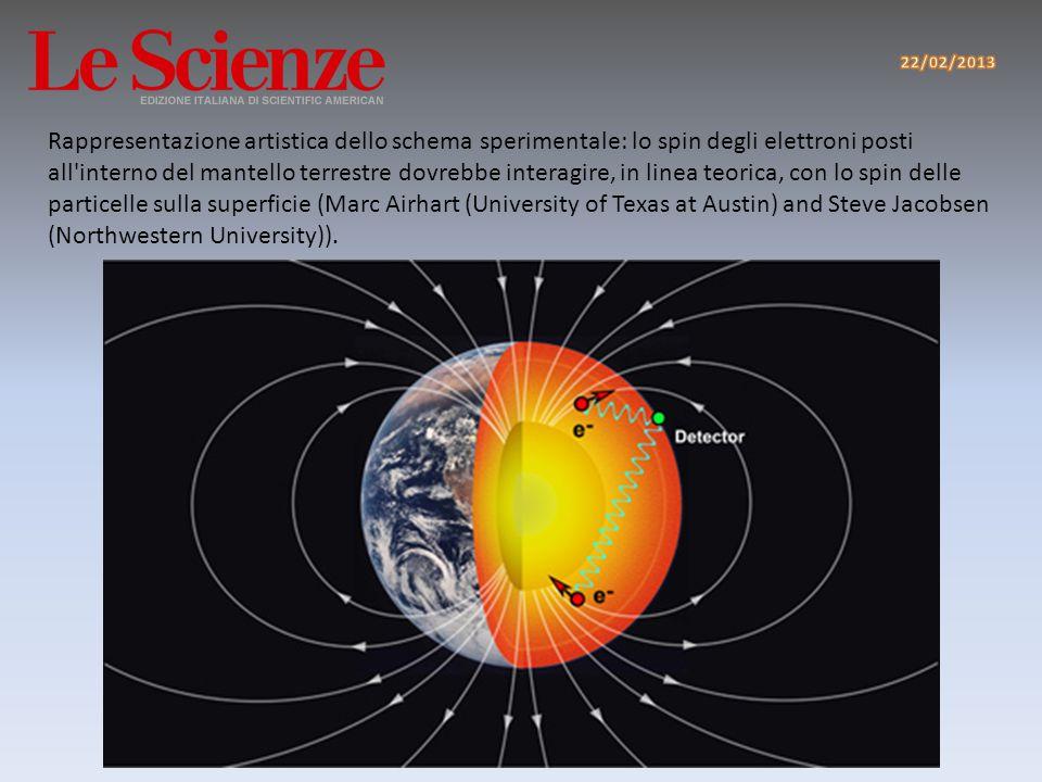 Il fatto che l interazione sia a lunga distanza, consentirebbe in linea di principio di collegare la materia che si trova sulla superficie terrestre con quella a migliaia di chilometri di profondità, cioè nel mantello, lo spesso strato che separa la crosta terrestre dal nucleo ferroso del nostro pianeta.