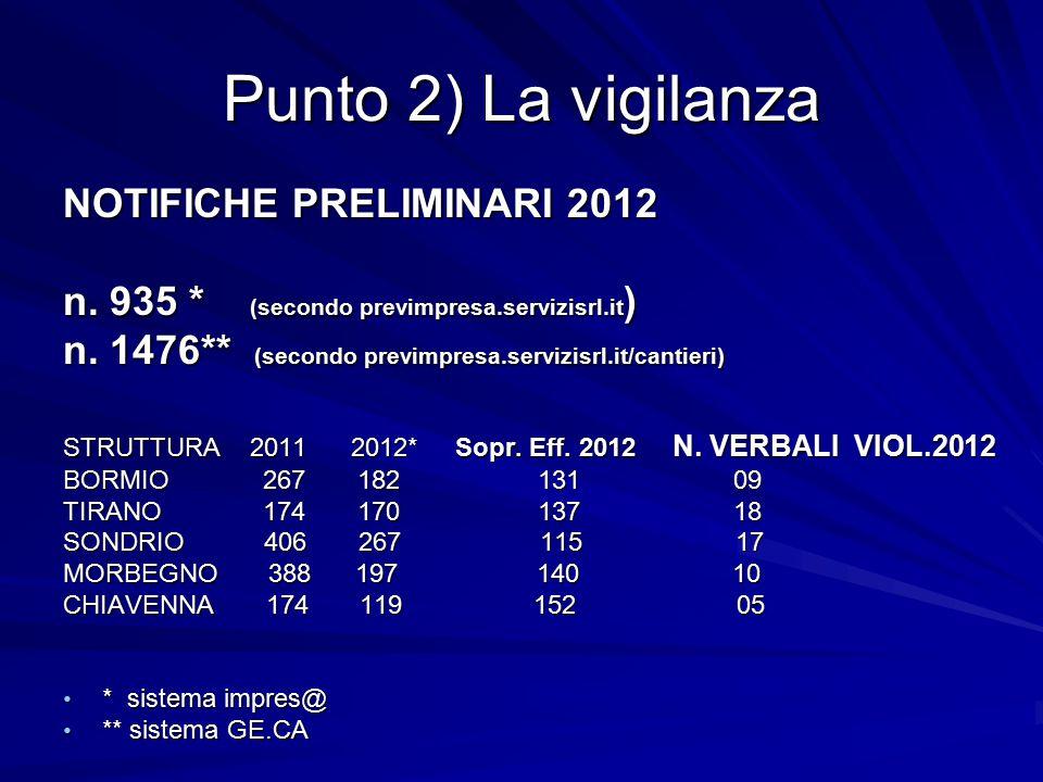 Punto 2) La vigilanza ANNO 2012: Cantieri edili ispezionati, risultanti su IMPRES@, alla data del 30.09.2012: Cantieri edili ispezionati, risultanti su IMPRES@, alla data del 30.09.2012: n.