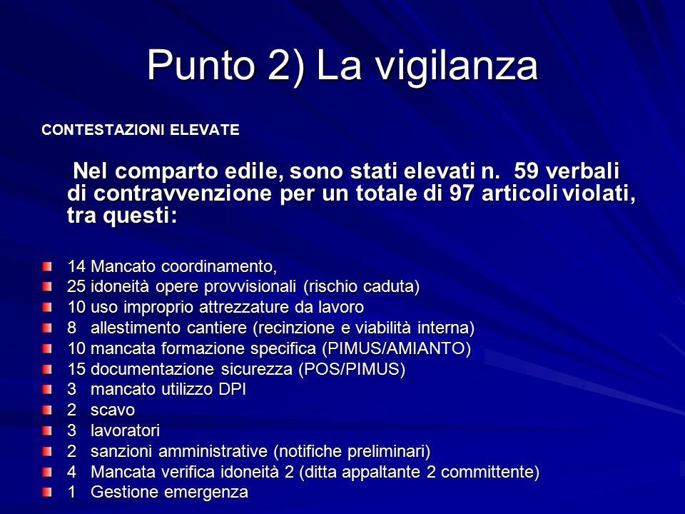 Punto 2) La vigilanza INCHIESTE INFORTUNI ASSEGNATE DAL 01.01.12 al 30.09.2012 STRUTTURA CHIAVENNA: 15 inchieste infortuni, di cui 10 comparto edile di cui 10 comparto edile STRUTTURA MORBEGNO: 20 inchieste infortuni di cui 7 comparto edile di cui 7 comparto edile STRUTTURA DI SONDRIO: 33 inchieste infortuni di cui 11 comparto edile di cui 11 comparto edile STRUTTURA DI TIRANO: 16 inchieste infortuni di cui 10 comparto edile di cui 10 comparto edile STRUTTURA DI BORMIO: 20 inchieste infortuni di cui 12 comparto edile di cui 12 comparto edile
