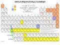 Classificazione e nomenclatura dei composti chimici ppt video online scaricare - Tavola periodica dei metalli ...