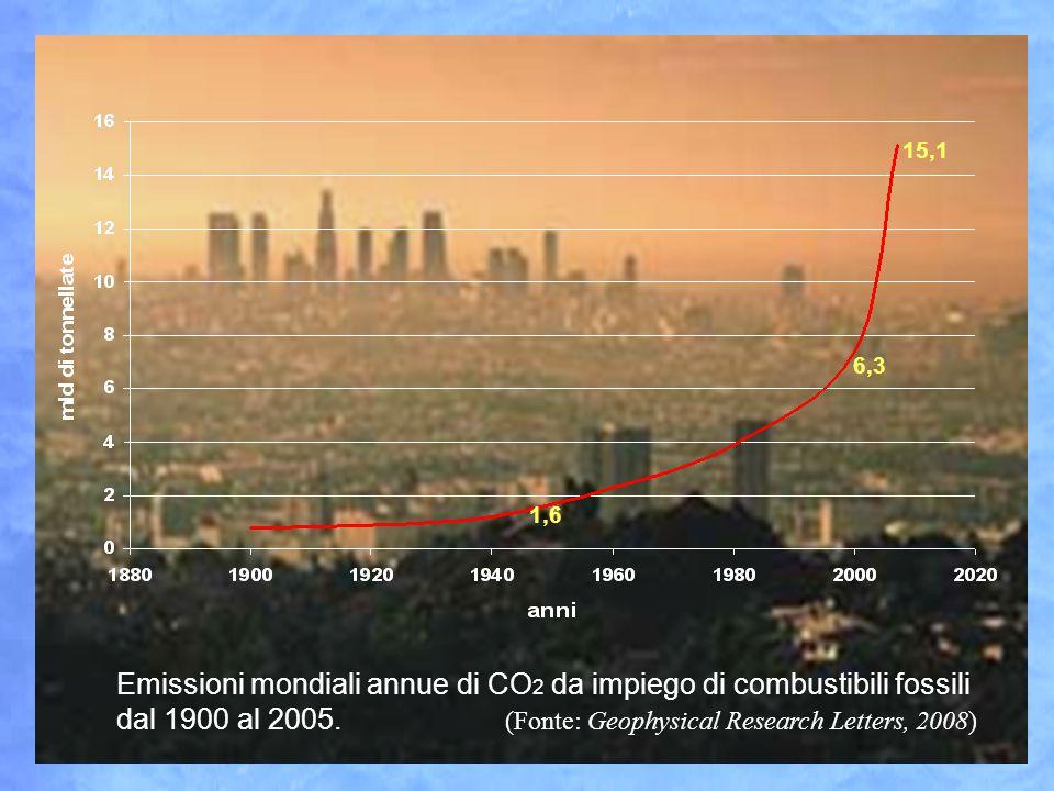 Concentrazione di CO 2 nell'atmosfera dal 1760 al 2007. (Worldwatch Institute) 386 ppm