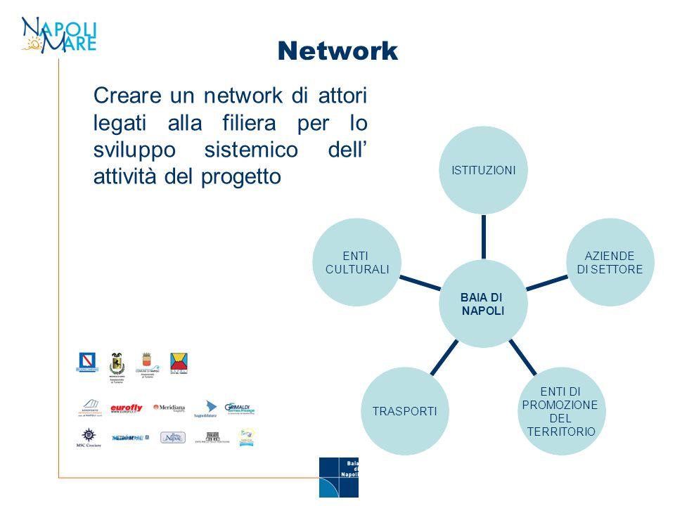 Piattaforma operativa Sviluppare un sistema interconnesso di conoscenza e promozione della destinazione modulare.