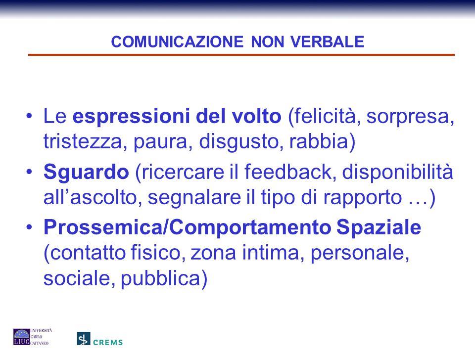 COMUNICAZIONE PARA VERBALE Possiamo distinguere il VOLUME, il TONO DI VOCE, la VELOCITA' DI PAROLA, le PAUSE, il SILENZIO e il RISO ed altre espressioni sonore.