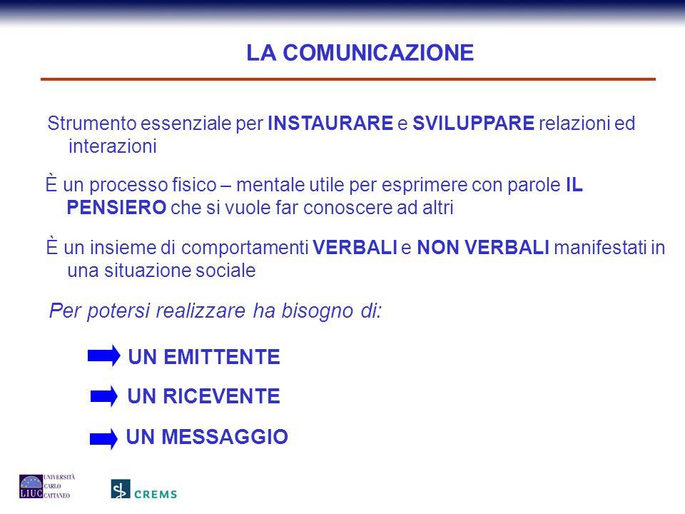 Informazione Comprensione Emittente Ricevente CodificaMessaggio Canale di Comunicazione (parola, testo scritto, Immagine, gesti) Decodifica Feed-back IL CICLO DELLA COMUNICAZIONE
