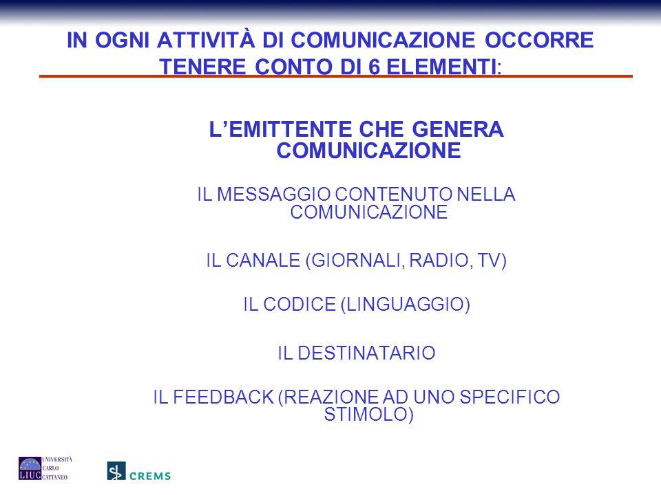IL QUANTO DELLA COMUNICAZIONE IL QUANTO DELLA COMUNICAZIONE IL RICEVENTE riceve il 50%- comprende il 20% ricorda il 10% L'EMITTENTE vuole comunicare il 100%, ma riesce a comunicare il 70%