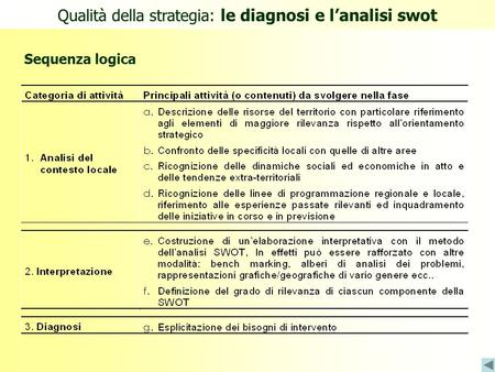 Sequenza logica Qualità della strategia: le diagnosi e l'analisi swot.