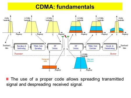 CDMA: fundamentals The use of a proper code allows spreading transmitted signal and despreading received signal.