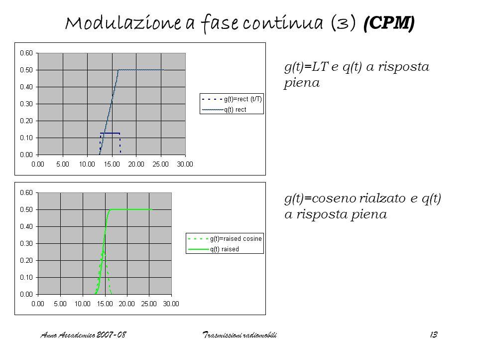 Anno Accademico 2007-08Trasmissioni radiomobili14 Modulazione a fase continua (4) (CPM) g(t)=2LT e q(t) a risposta parziale g(t)= gaussian minimum shift key e q(t) a risposta parziale, per vari valori di BT