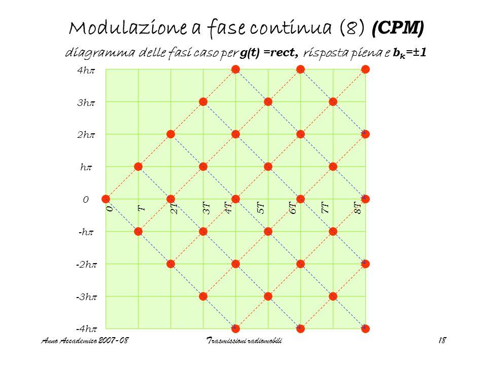 Anno Accademico 2007-08Trasmissioni radiomobili19 Modulazione a fase continua (9) (CPM) Traiettorie delle fasi caso risposta completa al variare di h h=1/2h=1/4h=1/3h=2/3h=3/4h=3/5