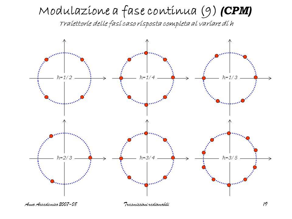 Anno Accademico 2007-08Trasmissioni radiomobili20 Modulazione a fase continua (10) (CPM) diagramma delle fasi caso per g(t) =LT e coseno rialzato, risposta parziale b k =±1,…, ±(M-1) S f  pM L-1 m pari 2pM L-1 m dispari