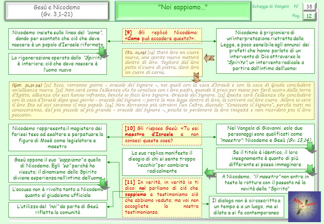 38 Gesù e Nicodemo (Gv.3,1-21) Colui che è disceso dal cielo 13 Pag.
