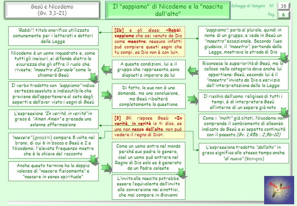 38 Gesù e Nicodemo (Gv.3,1-21) Il Regno di Dio e il vecchio 7 Pag.