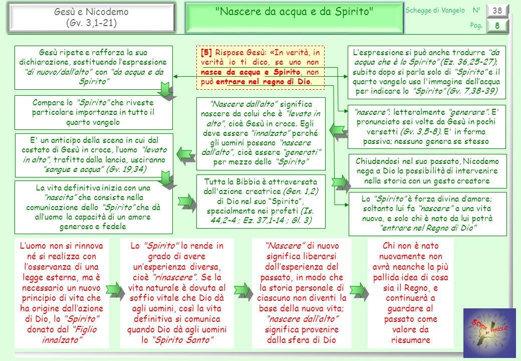 38 Gesù e Nicodemo (Gv.3,1-21) Il regno di Dio – Carne e Spirito (1) 9 Pag.