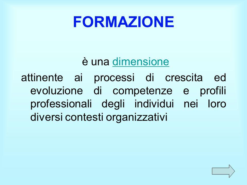 Formazione come dimensione Prodotto Potenziale Strumento Punto di partenza fatto di domande Processo in cui il tempo, l'esperienza e la conoscenza trovano senso