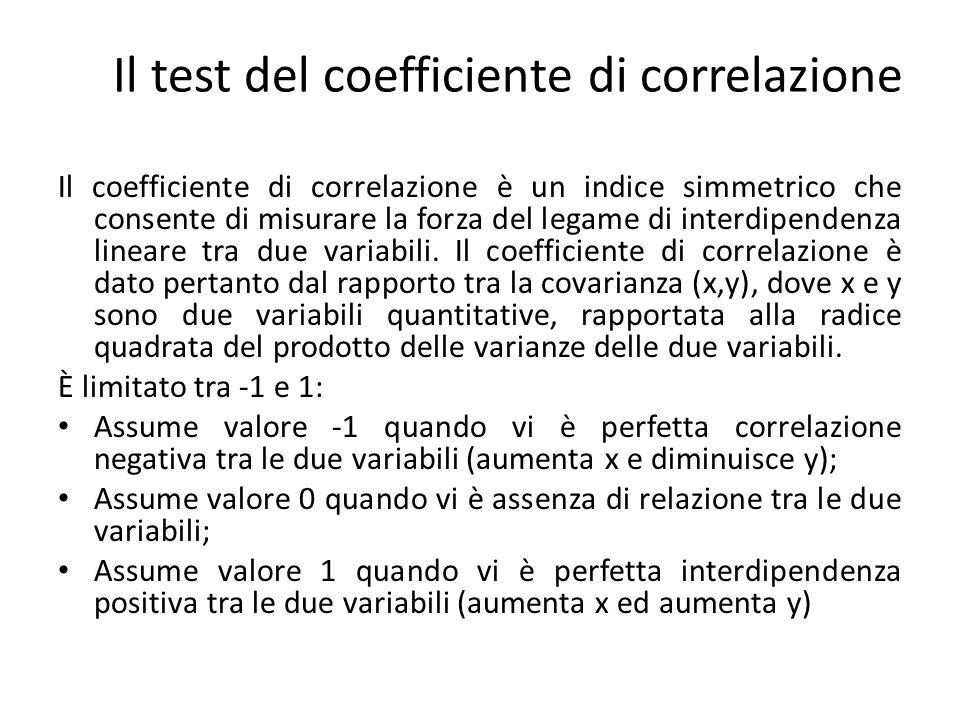 Graficamente abbiamo le seguenti tre situazioni: Il test del coefficiente di correlazione y y y x x x