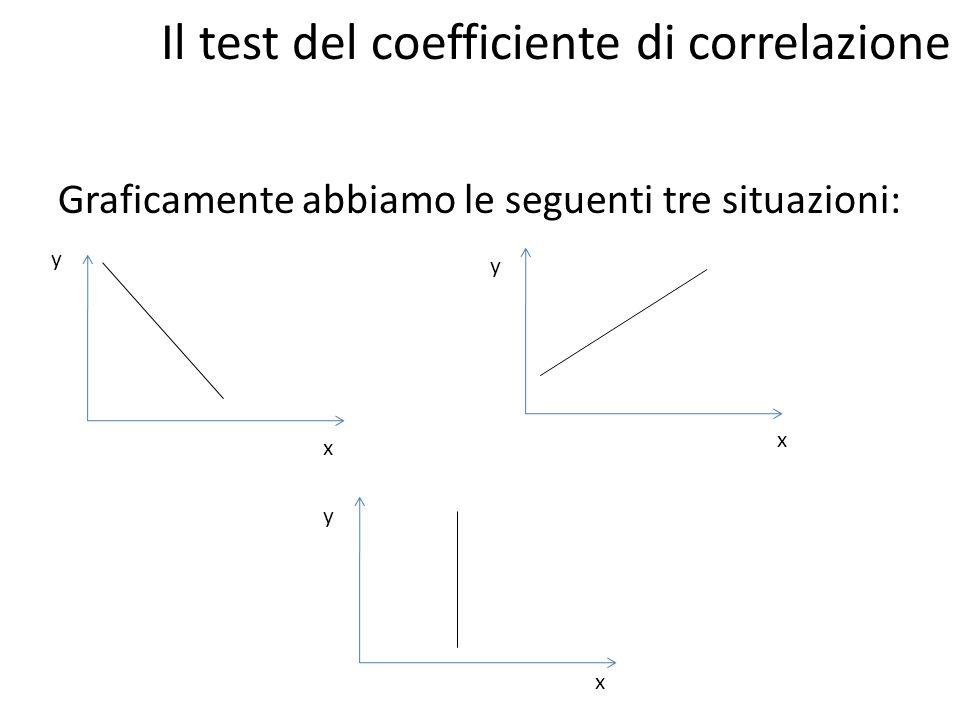 Il coefficiente di correlazione ha lo stesso numeratore del coefficiente di regressione ed è legato ad esso da formule di transizione.