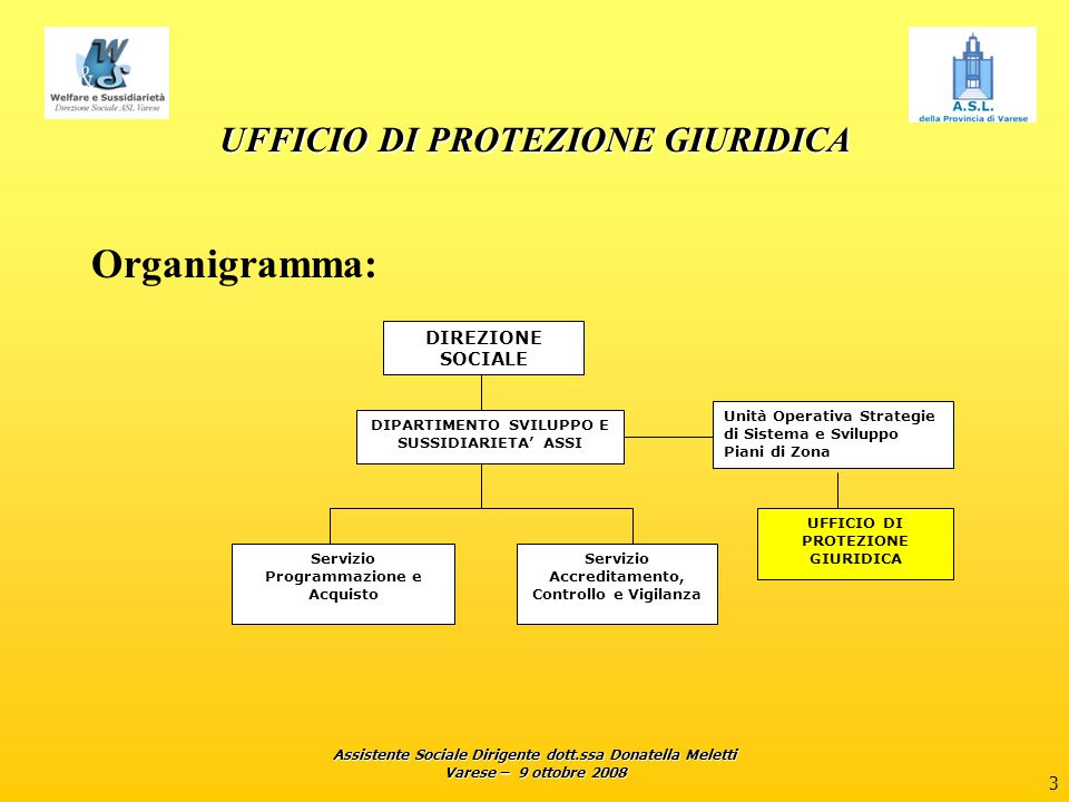 Assistente Sociale Dirigente dott.ssa Donatella Meletti Varese – 9 ottobre 2008 4 UFFICIO DI PROTEZIONE GIURIDICA Personale addetto: Dott.