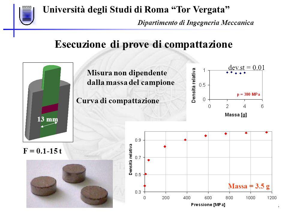 Università degli Studi di Roma Tor Vergata Dipartimento di Ingegneria Meccanica 5 Scelta del modello di Kim Scelta del modello operativo Correzione Fitting della curva