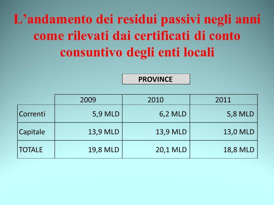 200920102011 Correnti29,9 MLD30,9 MLD31,5 MLD Capitale71,5 MLD69,1 MLD64,9 MLD TOTALE101,4 MLD 100,0 MLD96,4 MLD COMUNI E PROVINCE