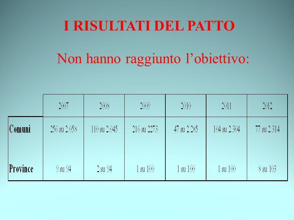 I RISULTATI DEL PATTO 2012 I COMUNI OBIETTIVORISULTATODIFFERENZA +1.783.211+ 2.483.499 +700.288