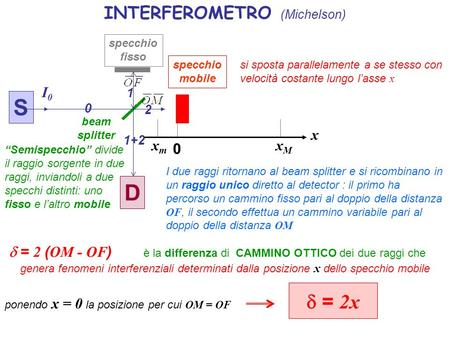 INTERFEROMETRO (Michelson)