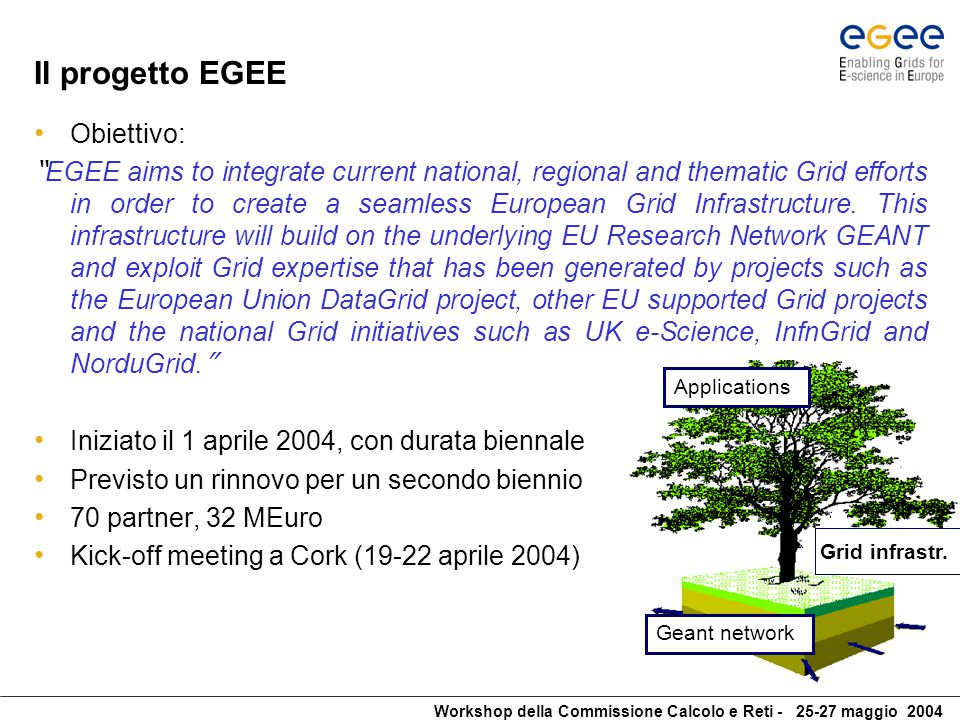 Workshop della Commissione Calcolo e Reti - 25-27 maggio 2004 Organizzazione di EGEE I 70 partner sono stati divisi in 12 federazioni: 1.CERN 2.Central Europe including Austria, Czech Republic, Hungary, Poland, Slovakia and Slovenia 3.France 4.Germany and Switzerland 5.Ireland and the United Kingdom 6.Italy 7.Northern Europe including Belgium, Denmark, Finland, the Netherlands, Norway and Sweden 8.Russia 9.South-East Europe including Bulgaria, Cyprus, Greece, Israel and Romania 10.South-West Europe including Portugal and Spain 11.NRENS (National Research and Education Networks) 12.United States