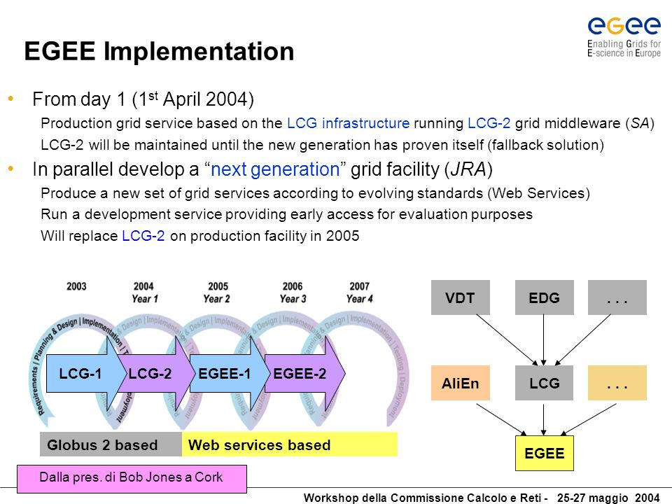 Workshop della Commissione Calcolo e Reti - 25-27 maggio 2004 EGEE and LCG EGEE builds on the work of LCG to establish a grid operations service LCG: a worldwide collaboration of The LHC experiments The Regional Computing Centres Physics institutes Mission: Prepare and deploy the computing environment that will be used by the experiments to analyse the LHC data Strategy: Integrate thousands of computers at dozens of participating institutes worldwide into a global computing resource Rely on software being developed in advanced grid technology projects, both in Europe and in the USA Status : LCG service up and running with LCG-2 mware – successfully being used for LHC data challenges Dalla pres.