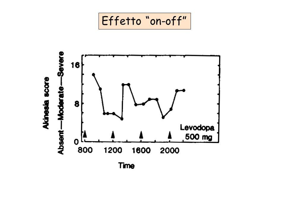 TRATTAMENTO delle fluttuazioni della risposta Preparati di l-DOPA a lento rilascio Aumentare la frequenza di somministrazione Ridurre l'apporto proteico nella dieta Associare agonisti D 2, selegilina, entacapone