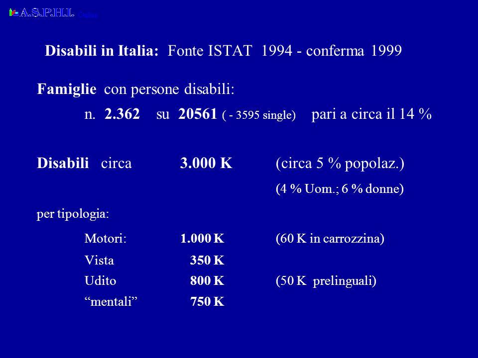 1980 Ciechi 1984 Motori 1985 Sordi 1986 Mentali 1979 Cards 2000 e-business