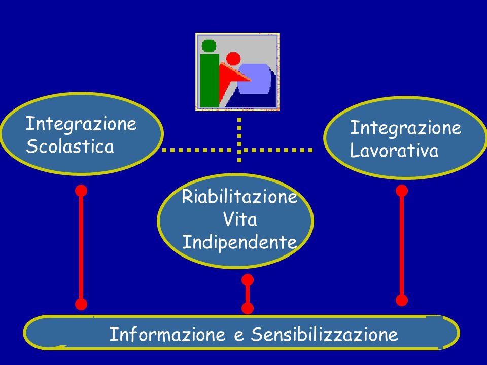 Integrazione Lavorativa Ricerca del lavoro Impiego Formazione Aggiornamento