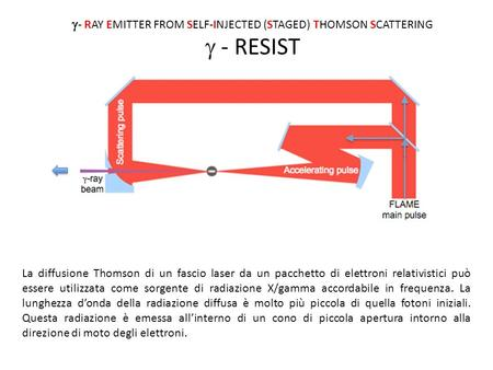  - RAY EMITTER FROM SELF-INJECTED (STAGED) THOMSON SCATTERING  - RESIST La diffusione Thomson di un fascio laser da un pacchetto di elettroni relativistici.