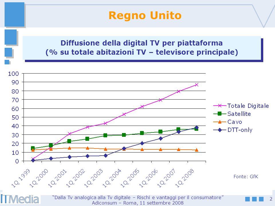 Dalla Tv analogica alla Tv digitale – Rischi e vantaggi per il consumatore Adiconsum – Roma, 11 settembre 2008 3 Italia Diffusione della digital TV per piattaforma (% su tot.
