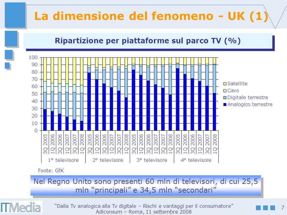 Dalla Tv analogica alla Tv digitale – Rischi e vantaggi per il consumatore Adiconsum – Roma, 11 settembre 2008 8 La dimensione del fenomeno – UK (2) Quota delle piattaforme sul totale primo TV set (25,5 mln) Quota delle piattaforme sul totale primo TV set (25,5 mln) Fonte: GfK (1Q 2008)