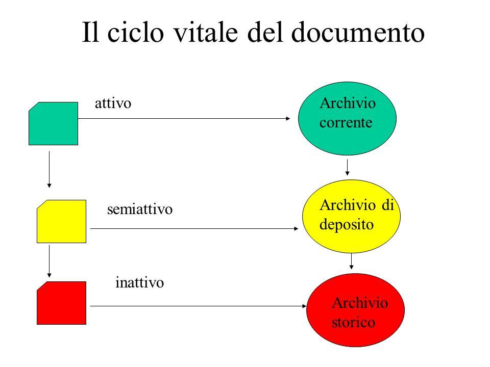 Il ciclo vitale del documento attivo semiattivo inattivo Archivio corrente Archivio storico Archivio di deposito