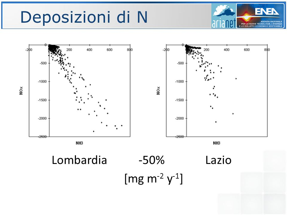Deposizioni di N X Lombardia NO X Lazio [mg m -2 y -1 ]