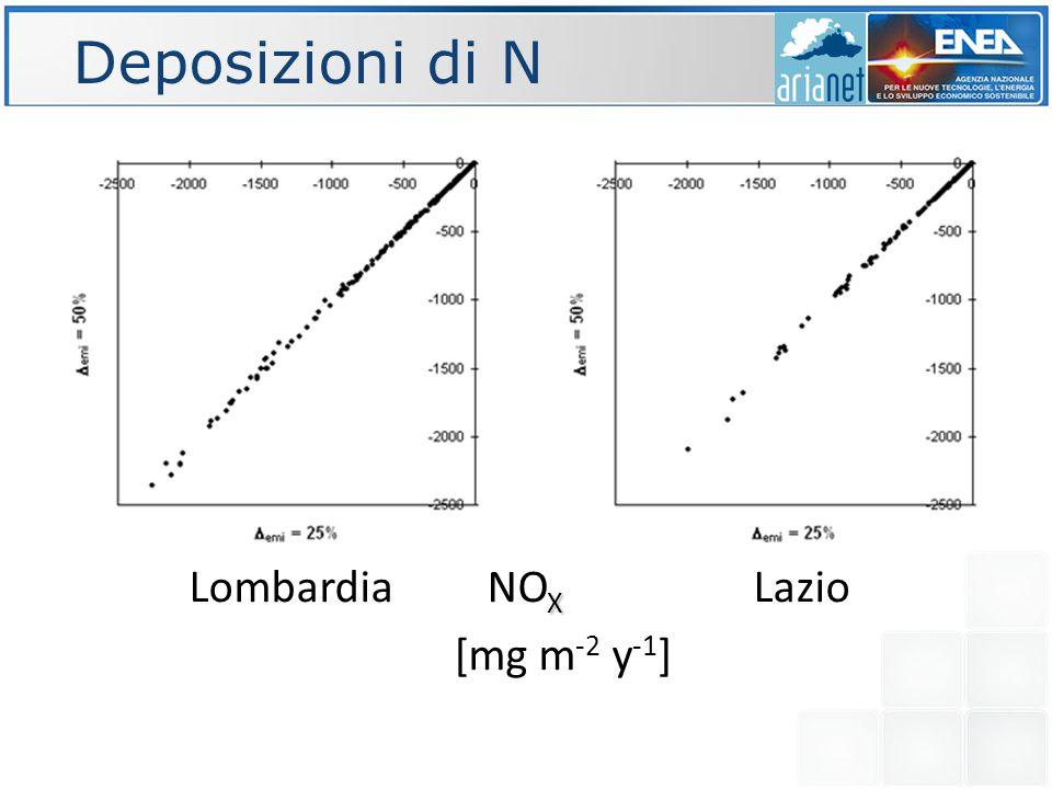 Deposizioni di NH Lombardia -50% Lazio [mg m -2 y -1 ]