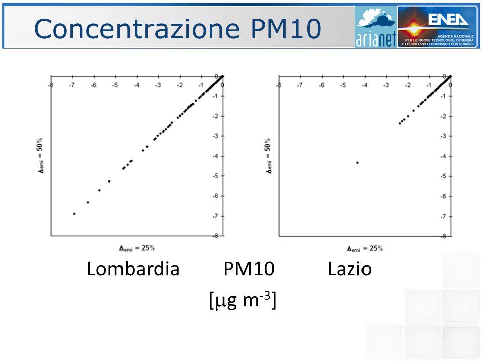 Concentrazione PM10 Lombardia NO X Lazio [  g m -3 ]