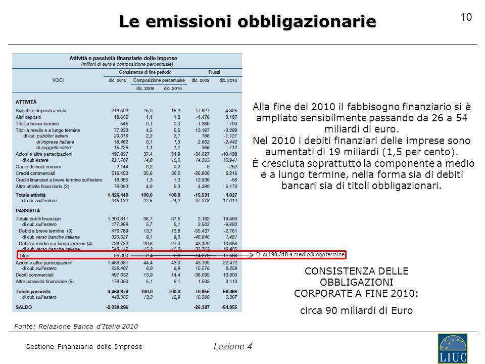 Lezione 4 Gestione Finanziaria delle Imprese La dimensione del mercato italiano: il trend 2007-2010 Le emissioni obbligazionarie In Italia l'ammontare delle emissioni di obbligazioni bancarie si è ridotto del 40%, passando da 180 miliardi di euro nel 2009 a 110 miliardi di Euro nel 2010… … e anche le emissioni di obbligazioni corporate hanno subito una flessione di circa il 24%, passando da 28 miliardi di euro nel 2009 a 22 miliardi di euro nel 2010.