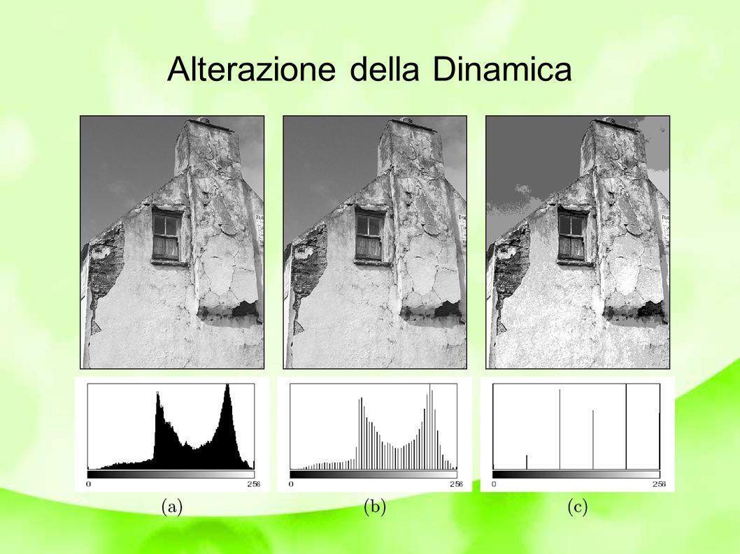 Image Histogram Saturazione La saturazione avviene quando i valori di pixel agli estremi della dinamica della fotocamera sono eccessivamente popolati Inevitabile se il range di luminosità della scena/oggetto sono più grandi della dinamica del sensore