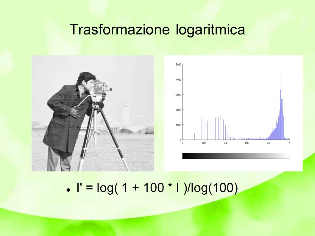 Trasformazione Esponenziale I out =C*((1+α) Iin(u,v) -1) Regioni a luminosità più alta acquistano spazio a scapito delle regioni meno luminose