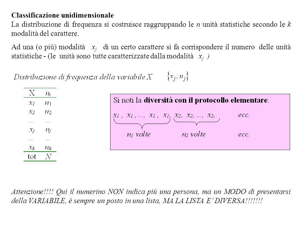 Esempio 1 Carattere: posizione professionale : 3 modalità (operaio, impiegato, quadro) 15 unità nel collettivo (occupati nell'impresa A).