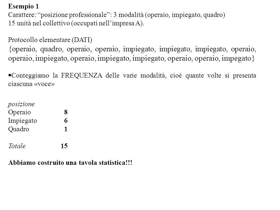 Piccola ma importante precisazione quando vogliamo indicare la SOMMA di tutte le voci di una lista Usiamo un simbolo greco (sigma maiuscolo)   Funziona così: Data una lista di K termini, ognuno indicato con il suo posto: Nel nostro caso Xn i x 1 n 1 x 2 n 2… x j n j… x k n k totN Ultimo posto della lista Primo posto della lista Risultato