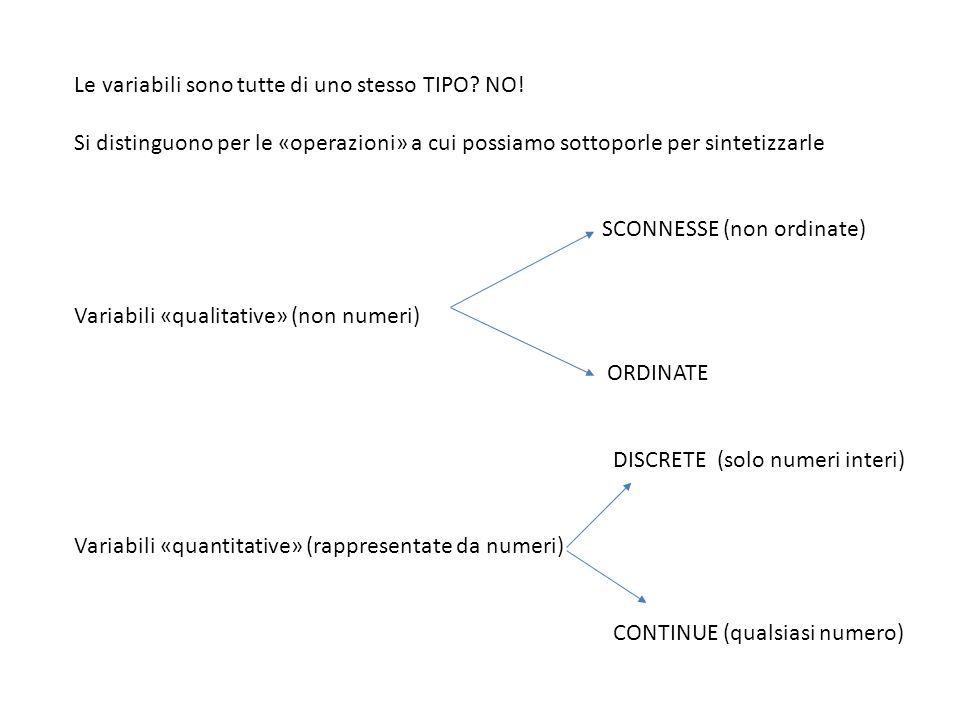 QUALITATIVE (MUTABILI) SCONNESSE (non ordinate) Caratteristiche che NON sono numeriche e NON hanno un ordine RICONOSCIBILE NB.