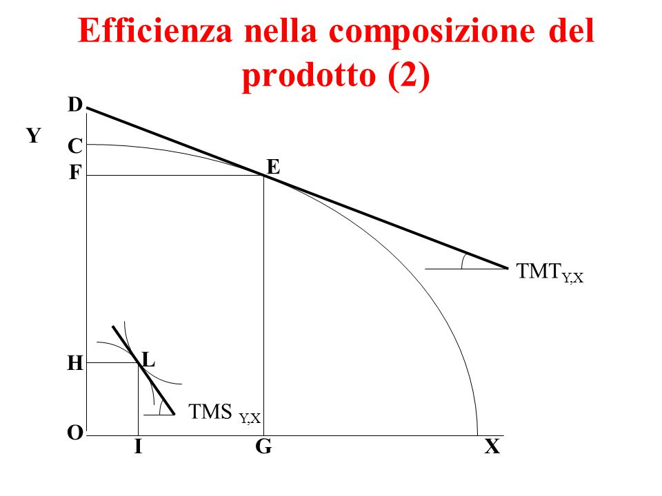 L'efficienza nella composizione del prodotto (3) Lettura del grafico precedente a voi……..