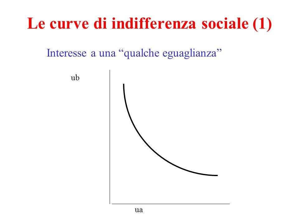 Le curve di indifferenza sociale (2) ua ub 45 Utilitarismo Utilità vs. reddito..... N M P Q Z O