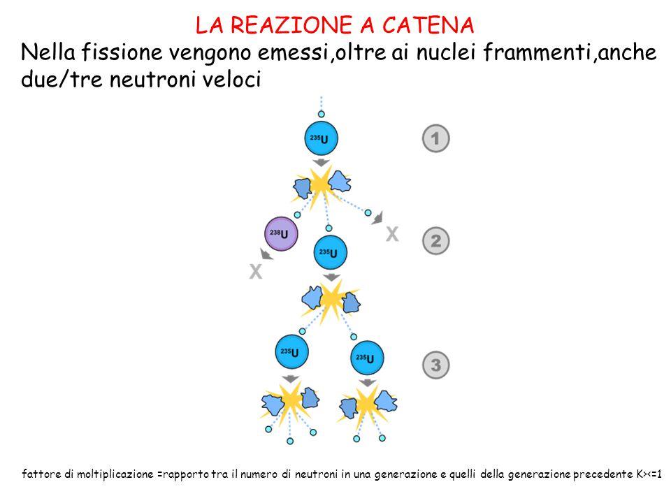 PARTI COMPONENTI IL NOCCIOLO DEL REATTORE NUCLEARE Il NOCCIOLO e' la zona dove si sviluppa la reazione a catena e si genera il calore.Contiene: Il combustibile,una miscela di isotopi di Uranio contenente U 238 e U 235 arricchito a circa 3%,dove avviene la fissione,generalmente sotto forma di ossido di uranio in barre cilindriche.