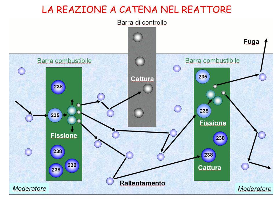 L IMPIANTO DEL REATTORE NUCLEARE 1 _COMBUSTIBILE E BARRE DI CONTROLLO ; 2_MODERATORE;3_SCAMBIATORE DI CALORE;4_TURBINE 5 CONDENSATORE;6_TORRI REFRIGERANTI