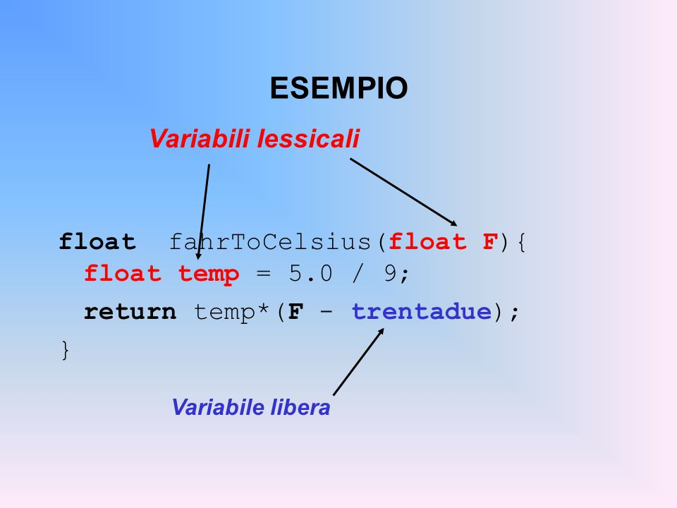 FUNZIONI & SCOPE RULES  Gli identificatori dichiarati dentro una funzione (parametri formali inclusi) sono visibili SOLO all interno della funzione  Gli identificatori dichiarati nel blocco in cui la definizione della funzione è inserita sono visibili ANCHE dentro la funzione (a meno che non siano ridefiniti)